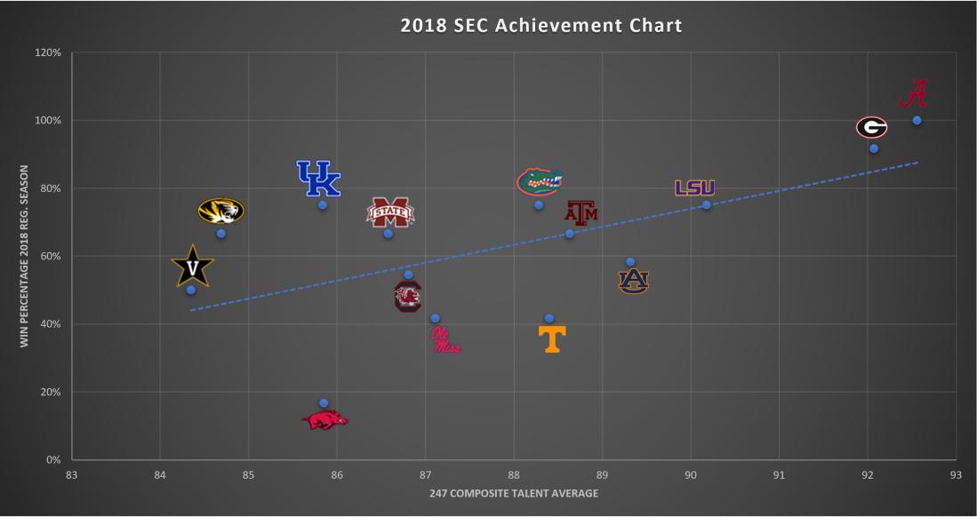 SEC chart