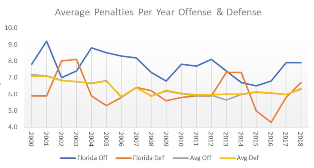 UF Penalties