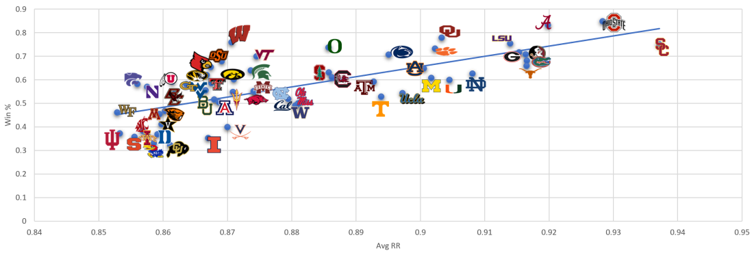 all teams regression