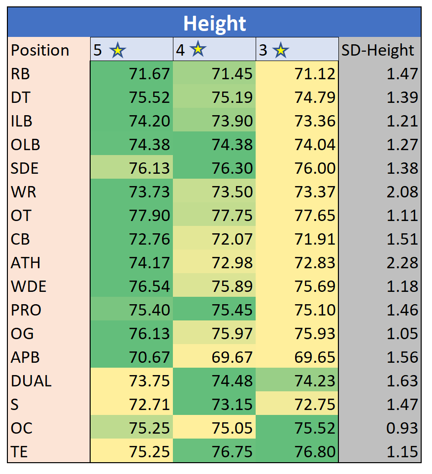 height table