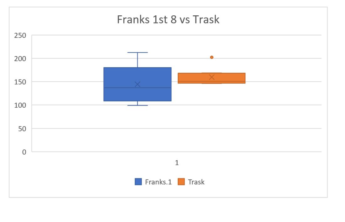 FF1 vs trask2
