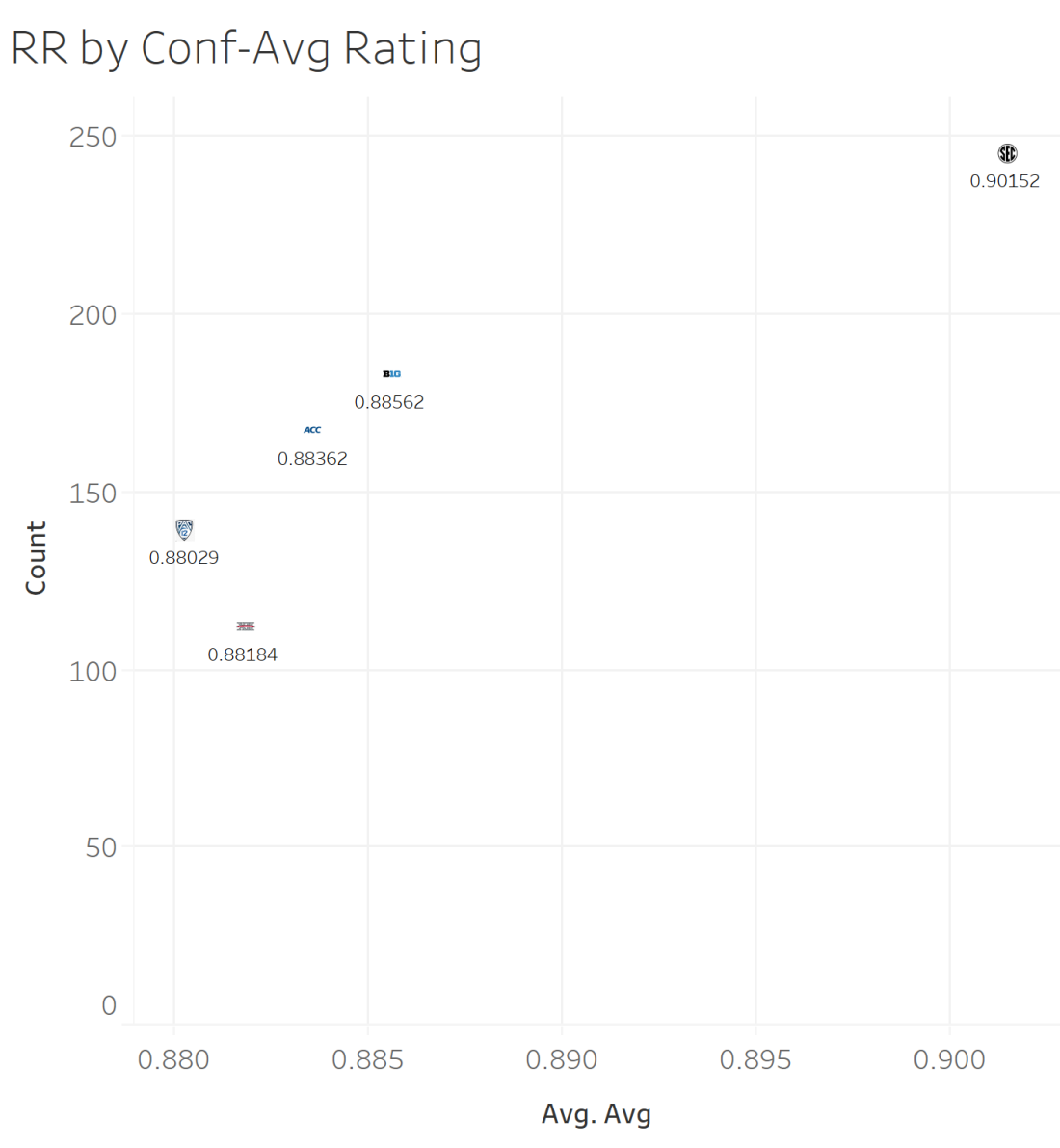 RR by Conf Avg Rating