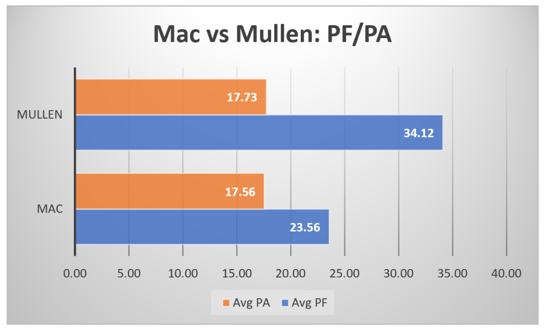 PA.PF mac vs mullen