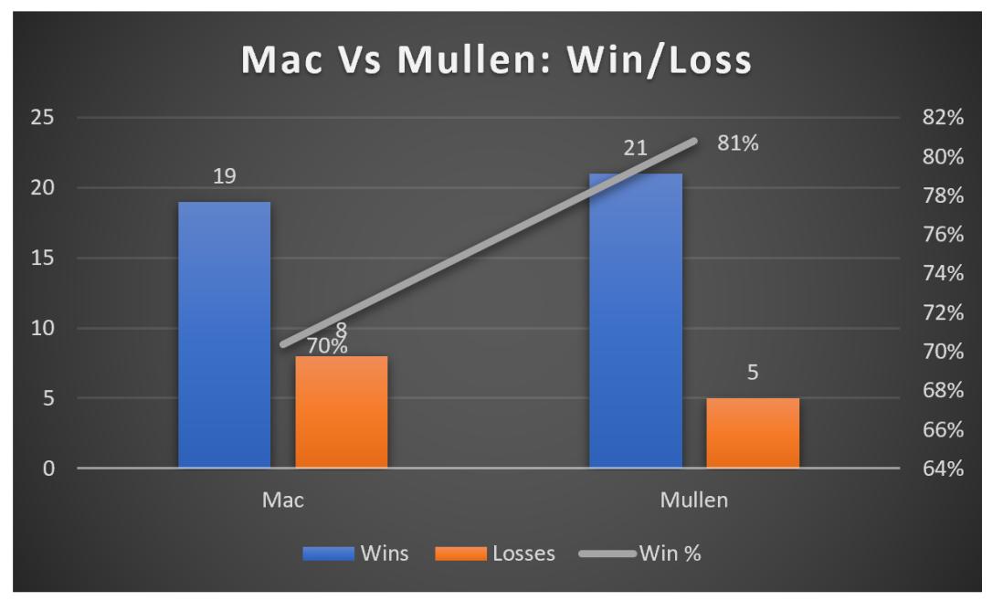W.L Mac vs Mullen