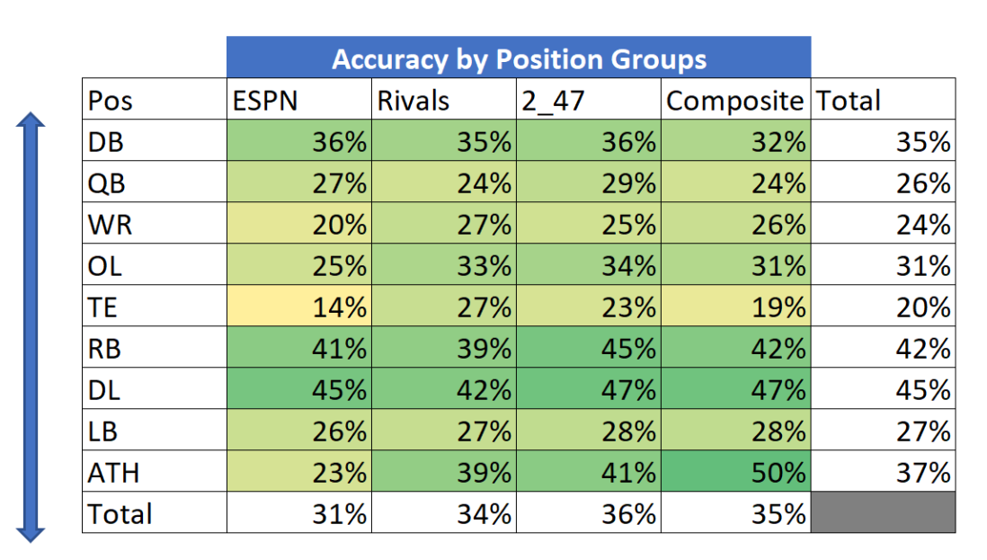 accuracy by position groups