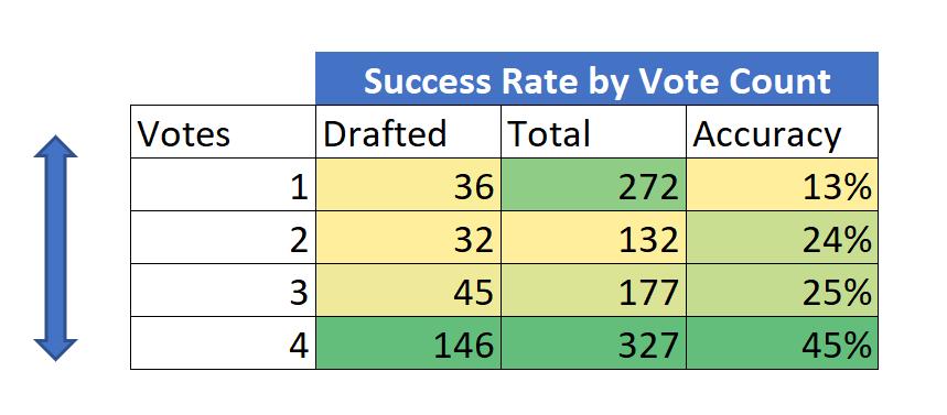 successbyvote count
