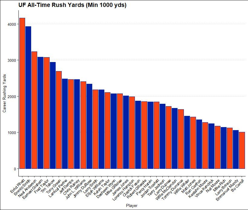 all time rush yards UF